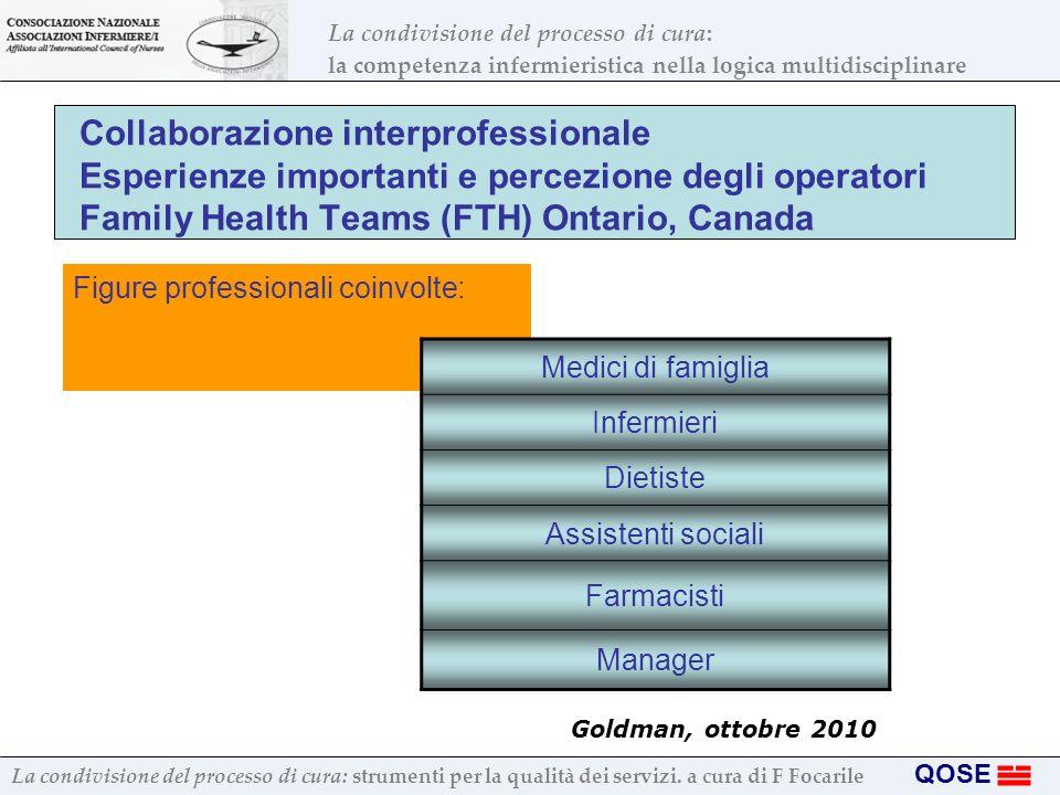 Collaborazione interprofessionale Esperienze importanti e percezione degli operatori Family Health Teams (FTH) Ontario, Canada