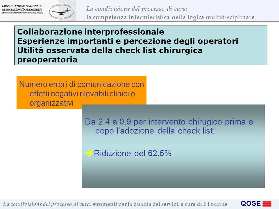 Collaborazione interprofessionale Esperienze importanti e percezione degli operatori Utilità osservata della check list chirurgica preoperatoria