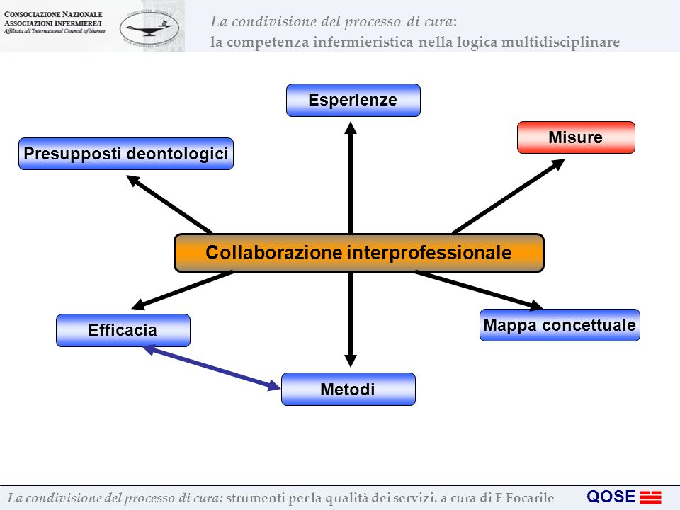 Presupposti deontologici Collaborazione interprofessionale