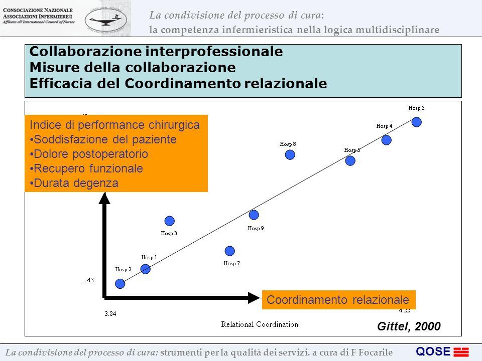 Collaborazione interprofessionale Misure della collaborazione Efficacia del Coordinamento relazionale