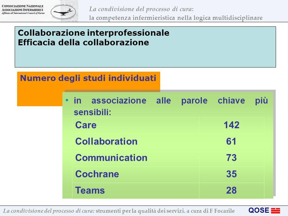 Collaborazione interprofessionale Efficacia della collaborazione