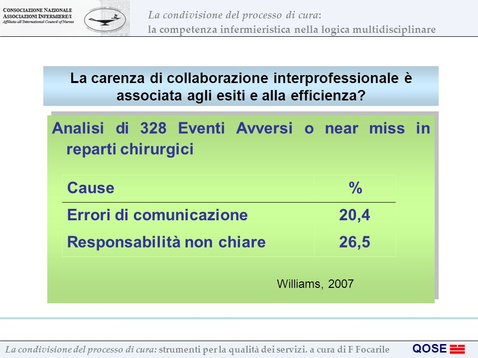 Analisi di 328 Eventi Avversi o near miss in reparti chirurgici Cause