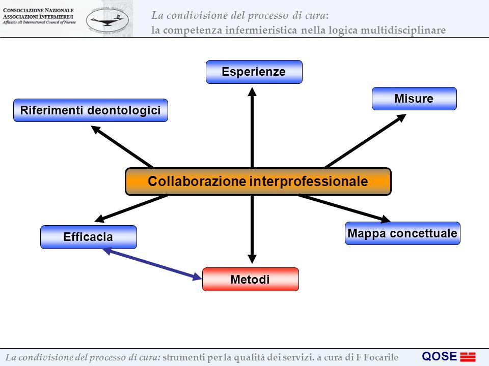 Riferimenti deontologici Collaborazione interprofessionale