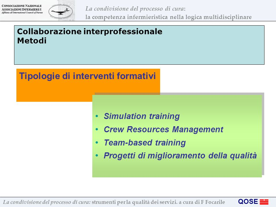 Collaborazione interprofessionale Metodi