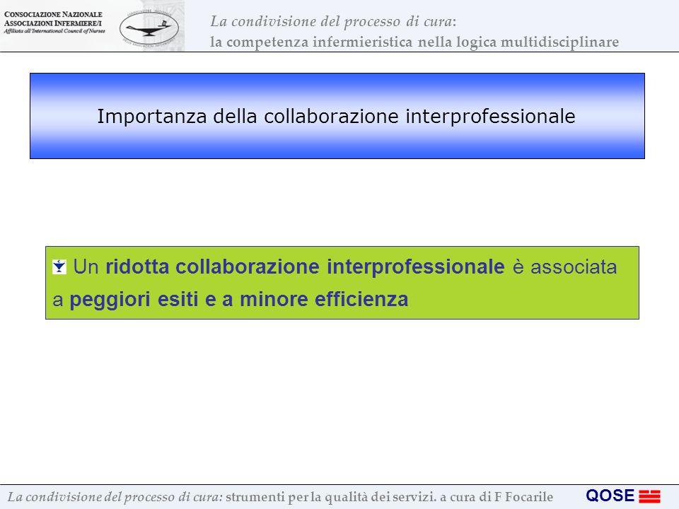 Importanza della collaborazione interprofessionale