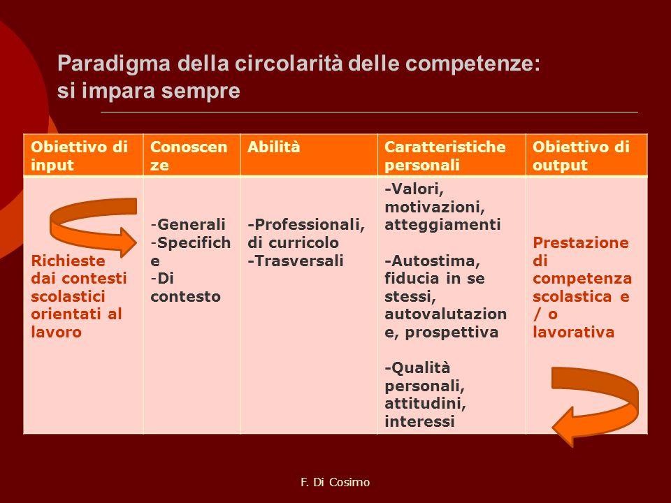 Paradigma della circolarità delle competenze: si impara sempre