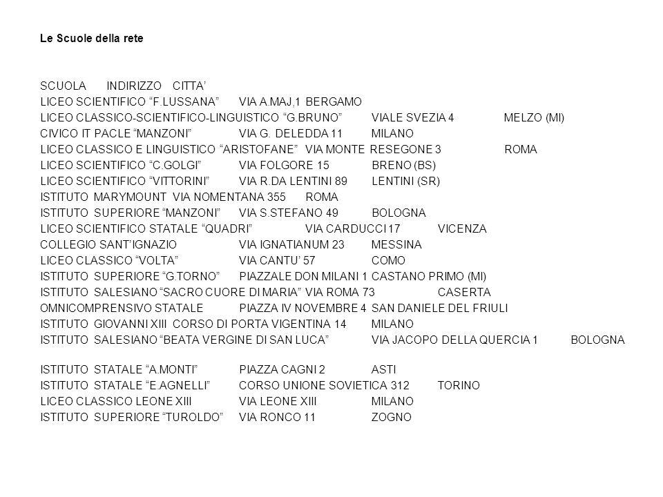 Le Scuole della rete SCUOLA INDIRIZZO CITTA' LICEO SCIENTIFICO F.LUSSANA VIA A.MAJ,1 BERGAMO.