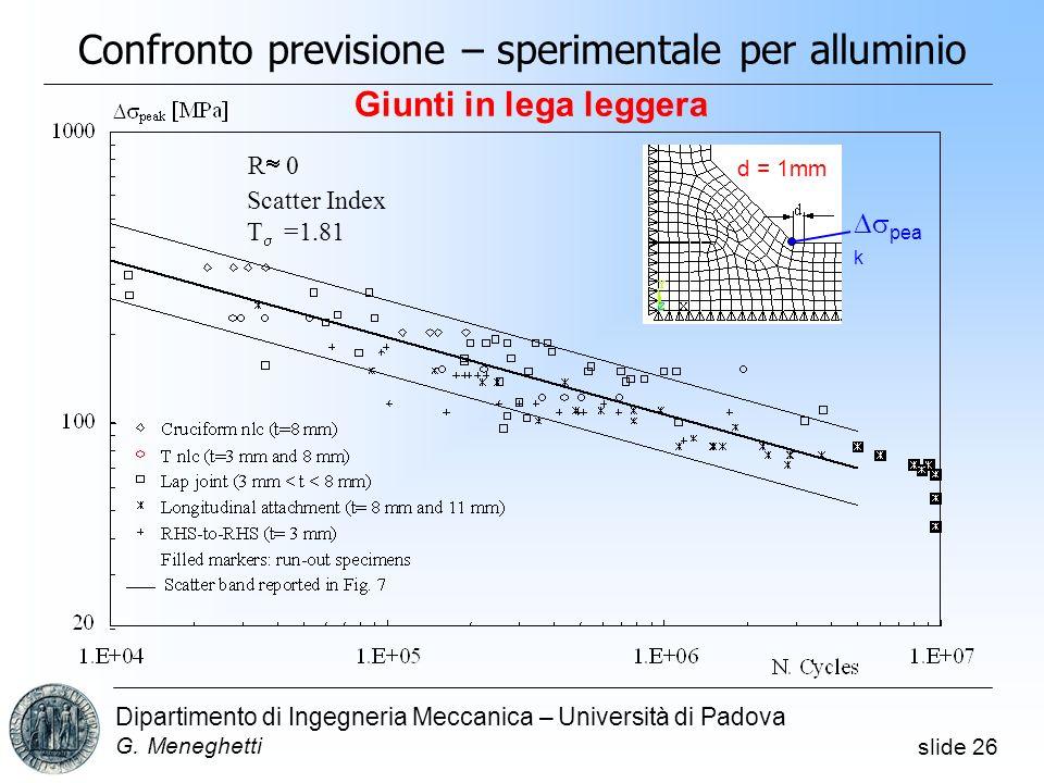 Confronto previsione – sperimentale per alluminio
