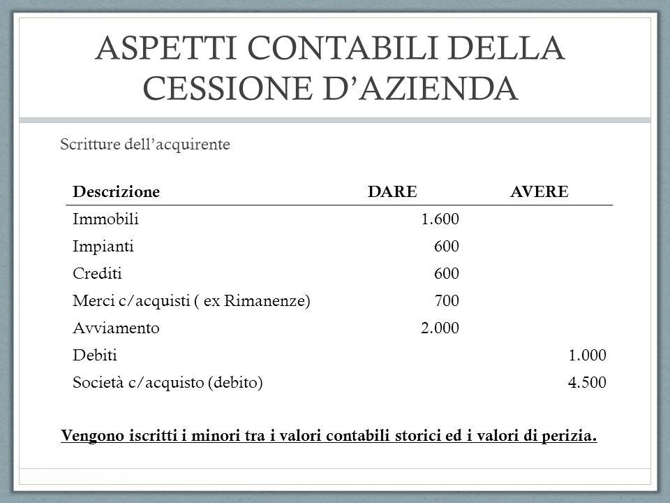ASPETTI CONTABILI DELLA CESSIONE D'AZIENDA