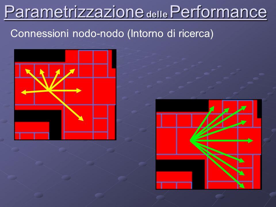 Parametrizzazione delle Performance