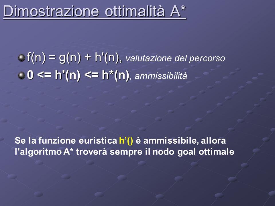 Dimostrazione ottimalità A*
