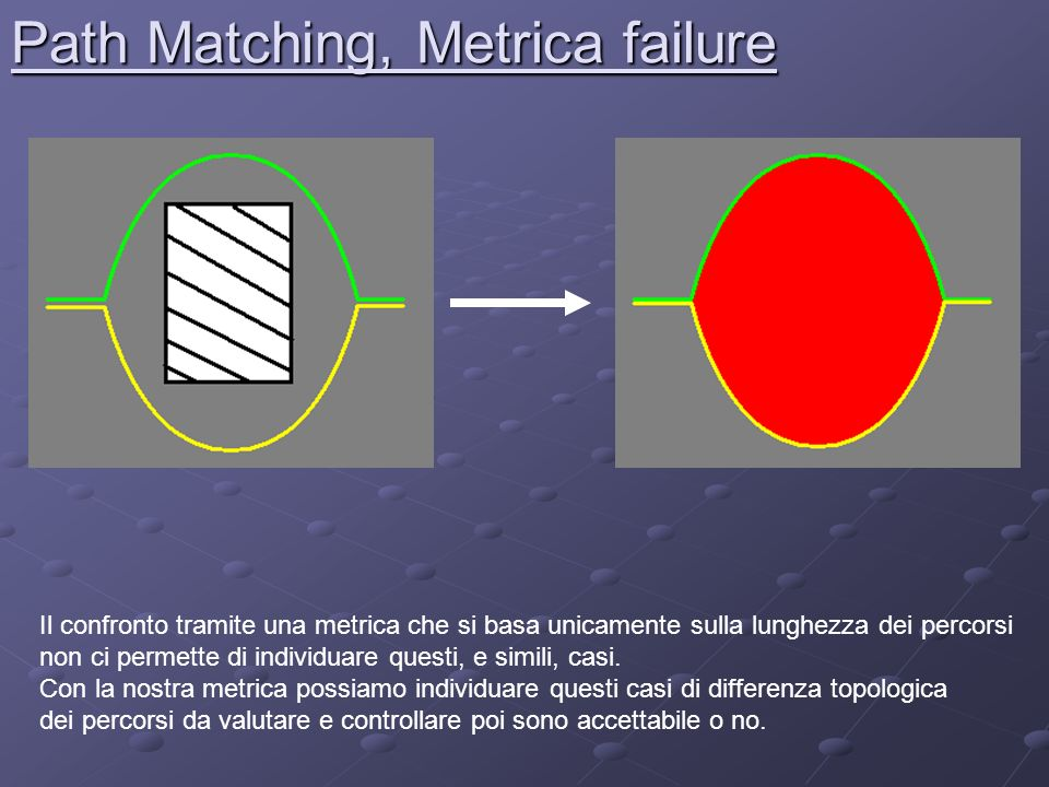 Path Matching, Metrica failure