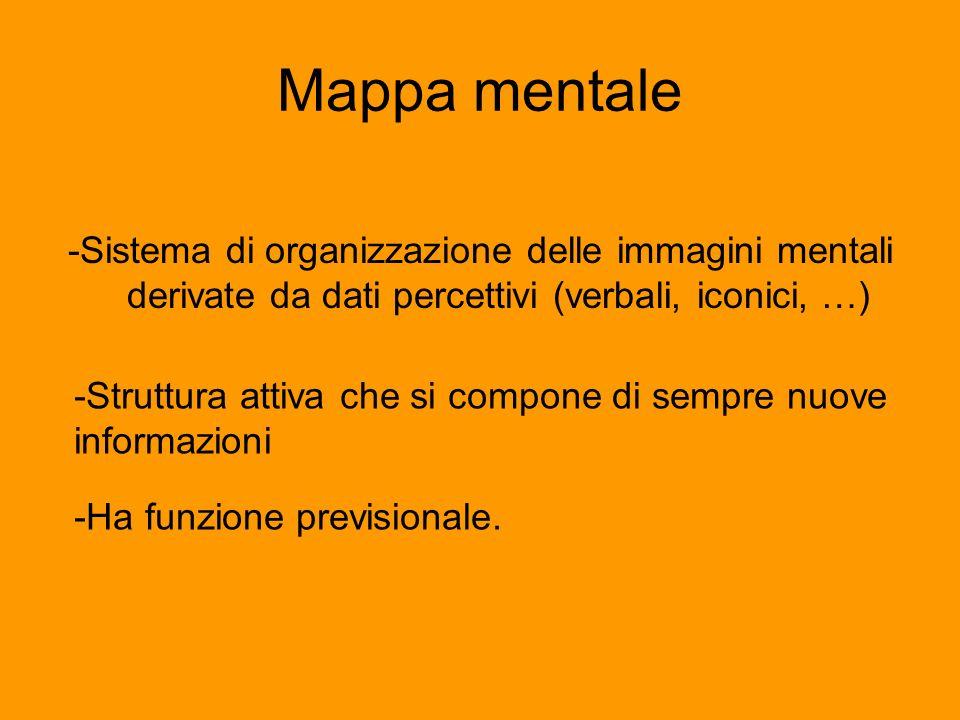 Mappa mentale -Sistema di organizzazione delle immagini mentali derivate da dati percettivi (verbali, iconici, …)