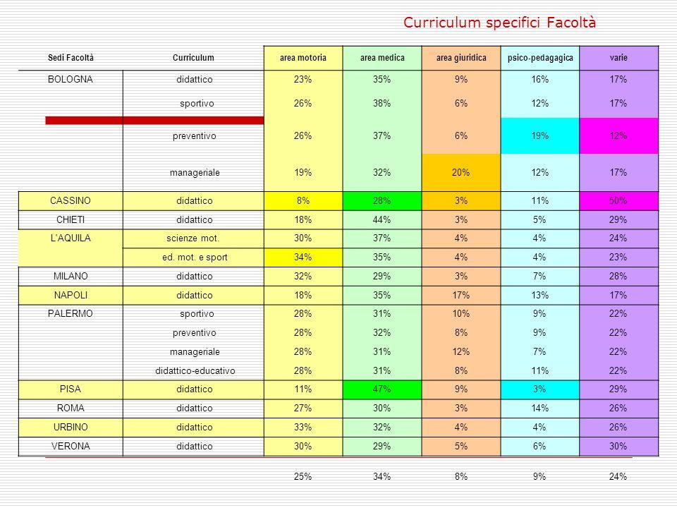 Curriculum specifici Facoltà