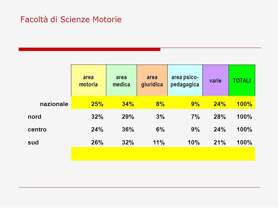 Facoltà di Scienze Motorie