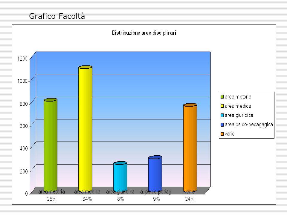 Grafico Facoltà