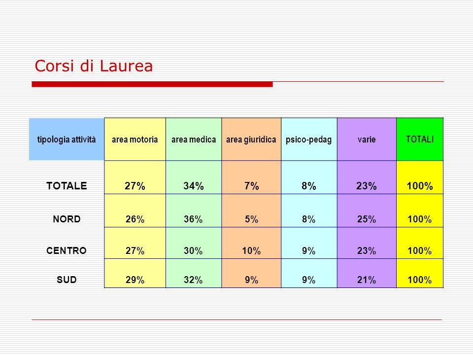 Corsi di Laurea TOTALE 27% 34% 7% 8% 23% 100% tipologia attività
