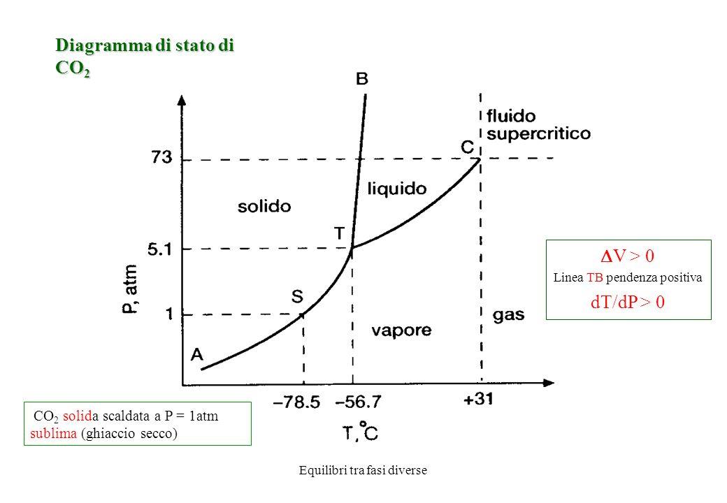 Diagramma di stato di CO2