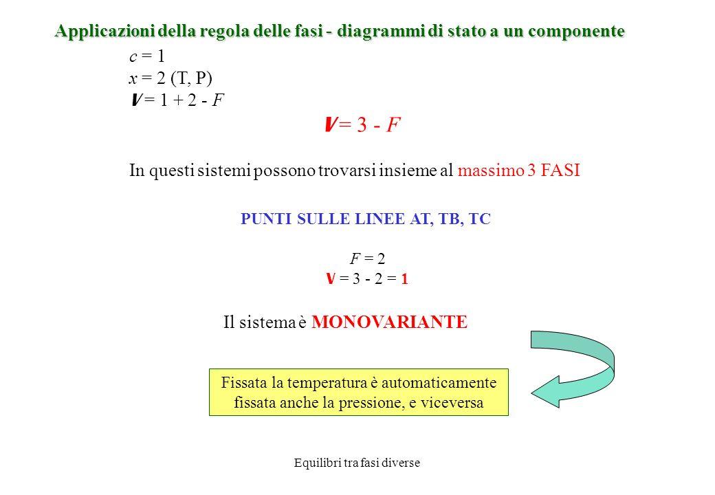 Applicazioni della regola delle fasi - diagrammi di stato a un componente