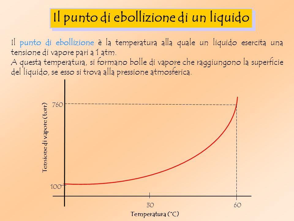 Il punto di ebollizione di un liquido