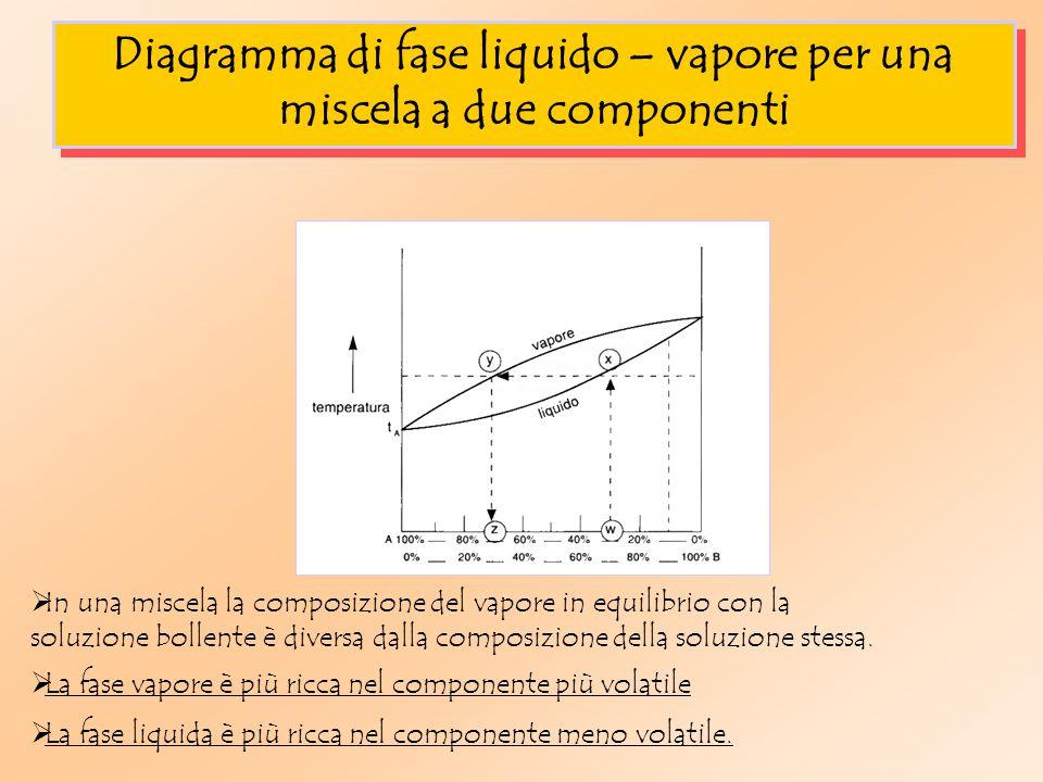 Diagramma di fase liquido – vapore per una miscela a due componenti
