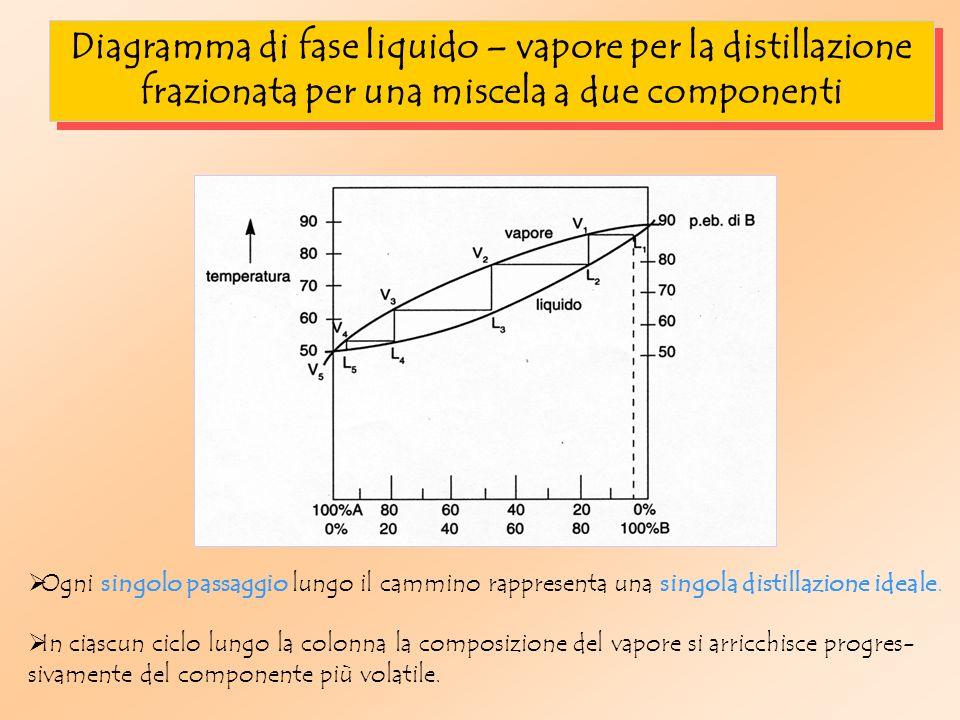 Diagramma di fase liquido – vapore per la distillazione frazionata per una miscela a due componenti