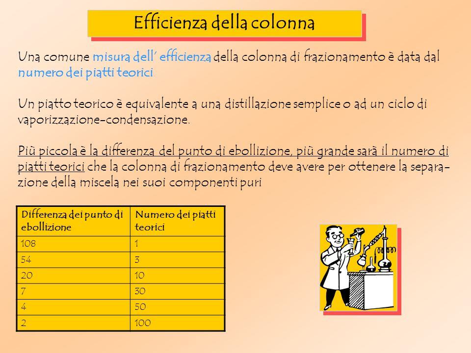 Efficienza della colonna