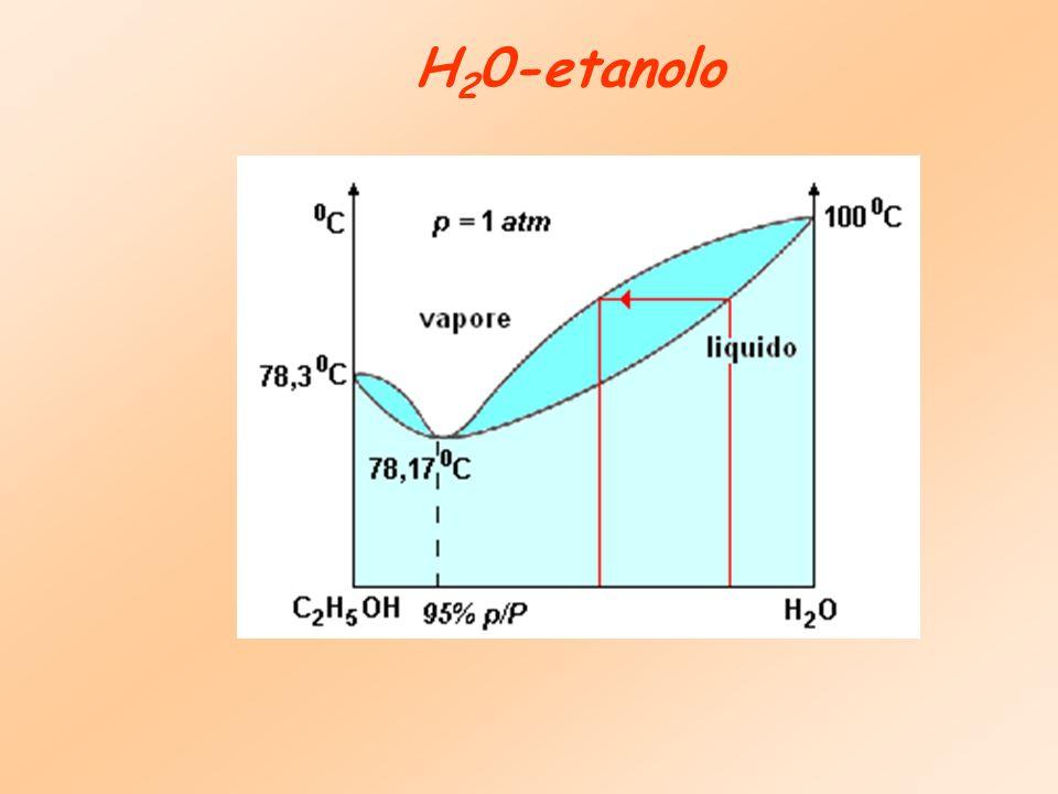 H20-etanolo