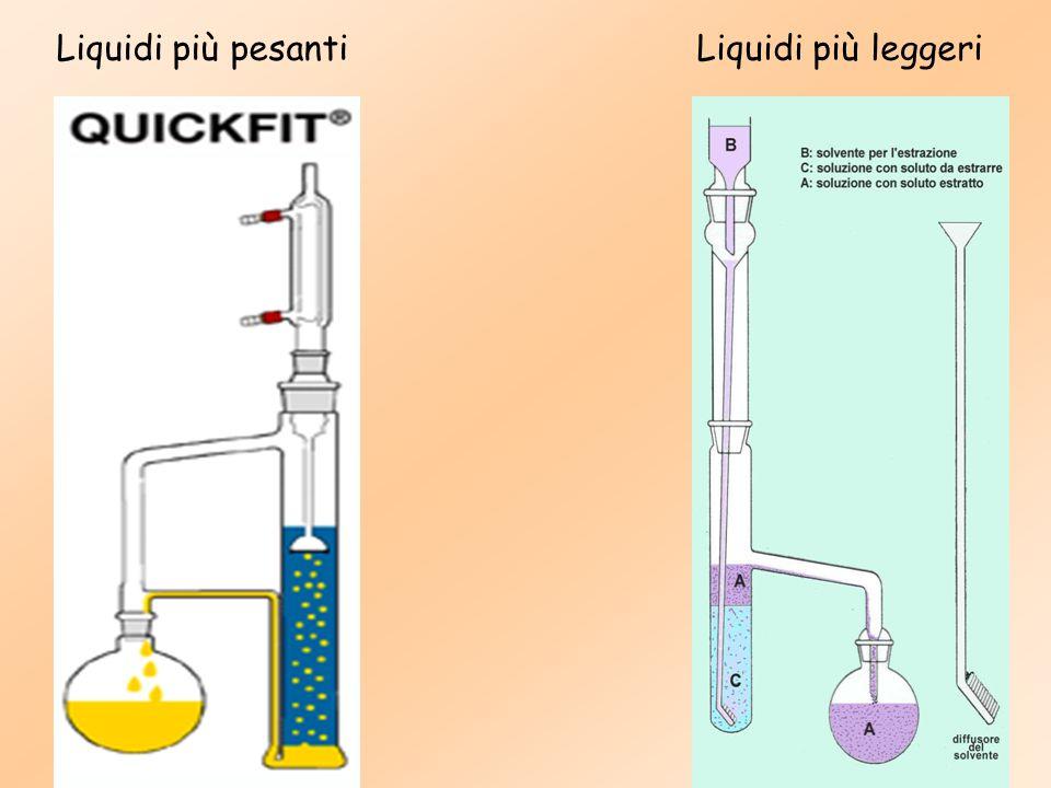 Liquidi più pesanti Liquidi più leggeri