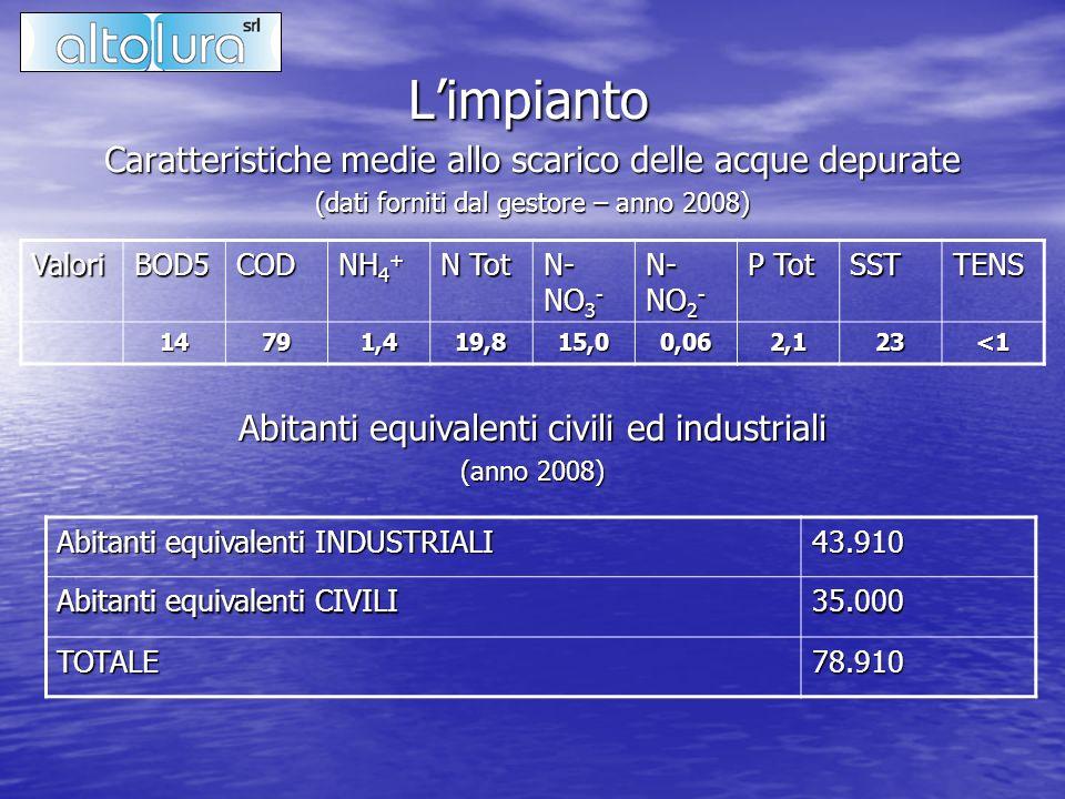 L'impianto Caratteristiche medie allo scarico delle acque depurate