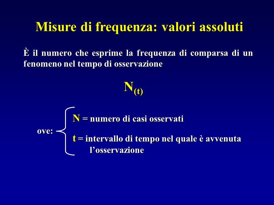 Misure di frequenza: valori assoluti