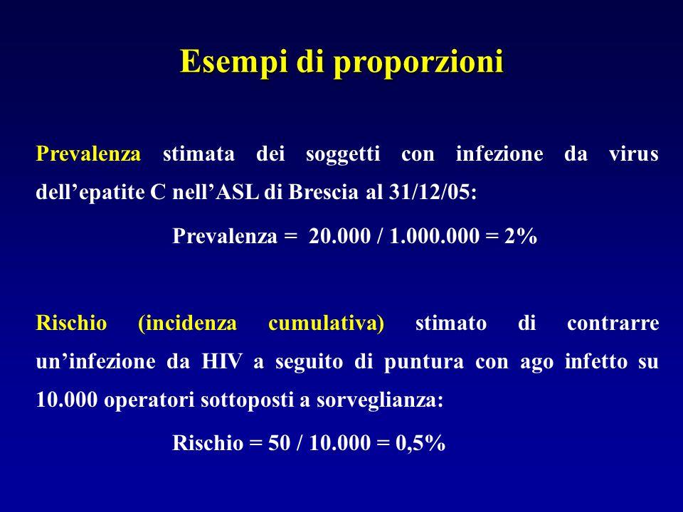 Esempi di proporzioni Prevalenza stimata dei soggetti con infezione da virus dell'epatite C nell'ASL di Brescia al 31/12/05: