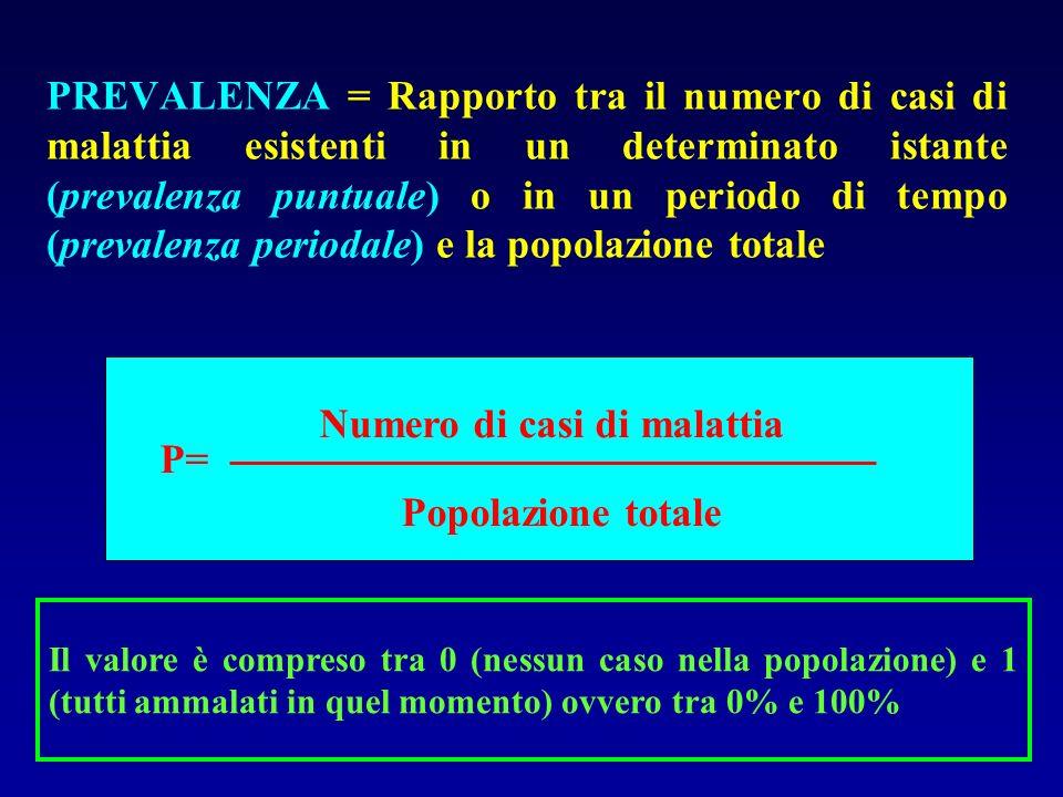 Numero di casi di malattia