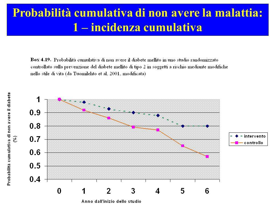 Probabilità cumulativa di non avere la malattia: 1 – incidenza cumulativa