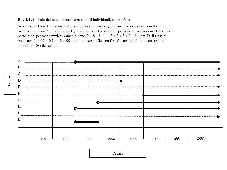 Anni Box 4.4 . Calcolo del tasso di incidenza