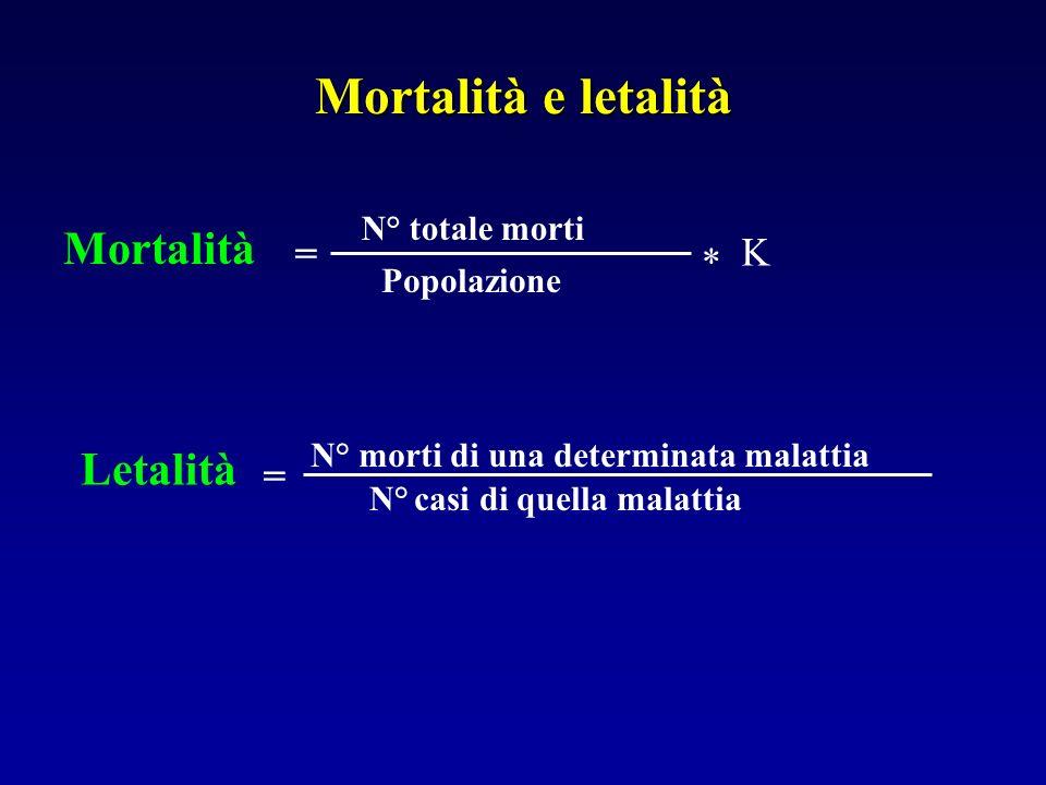 Mortalità e letalità Mortalità Letalità = K * = N° totale morti