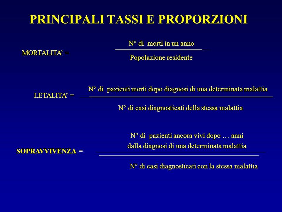 PRINCIPALI TASSI E PROPORZIONI