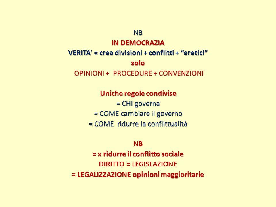 NB IN DEMOCRAZIA VERITA' = crea divisioni + conflitti + eretici solo OPINIONI + PROCEDURE + CONVENZIONI Uniche regole condivise = CHI governa = COME cambiare il governo = COME ridurre la conflittualità = x ridurre il conflitto sociale DIRITTO = LEGISLAZIONE = LEGALIZZAZIONE opinioni maggioritarie