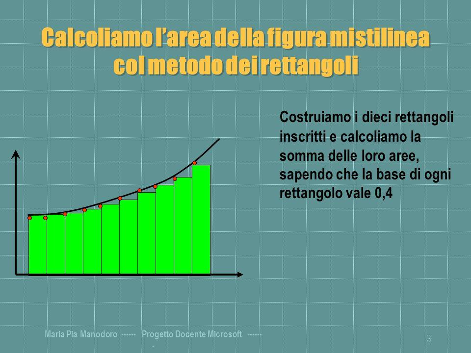Calcoliamo l'area della figura mistilinea col metodo dei rettangoli