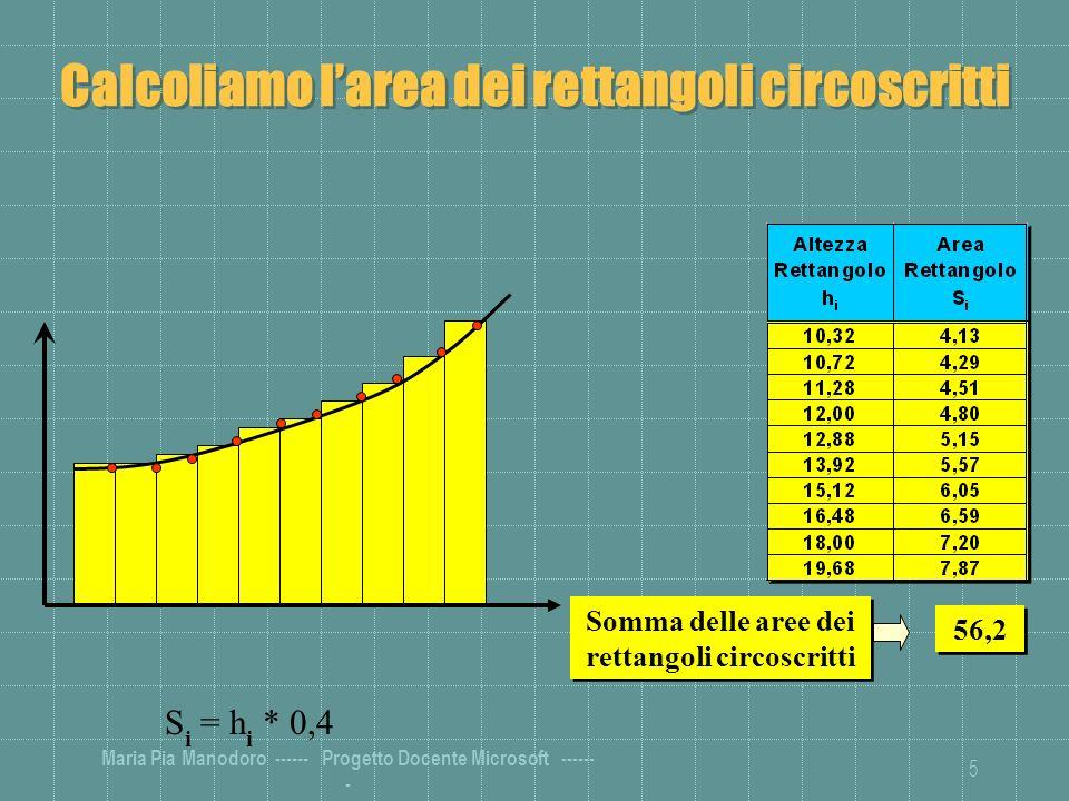 Calcoliamo l'area dei rettangoli circoscritti