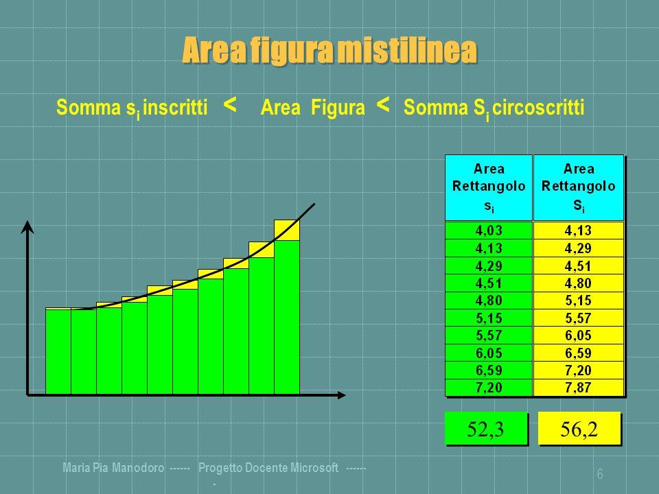 Area figura mistilinea