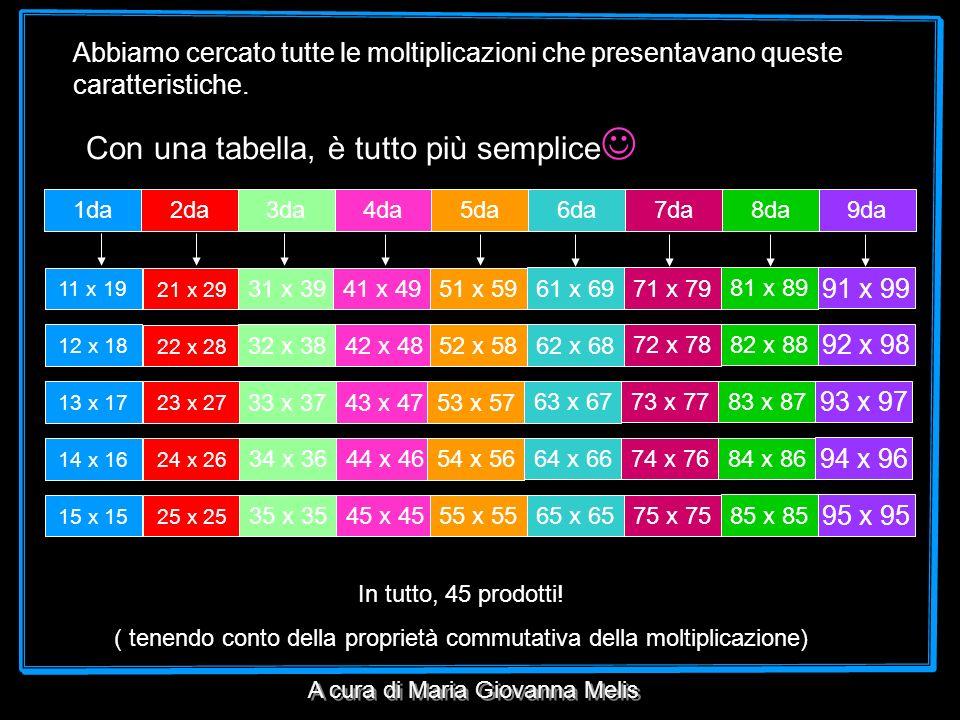 ( tenendo conto della proprietà commutativa della moltiplicazione)