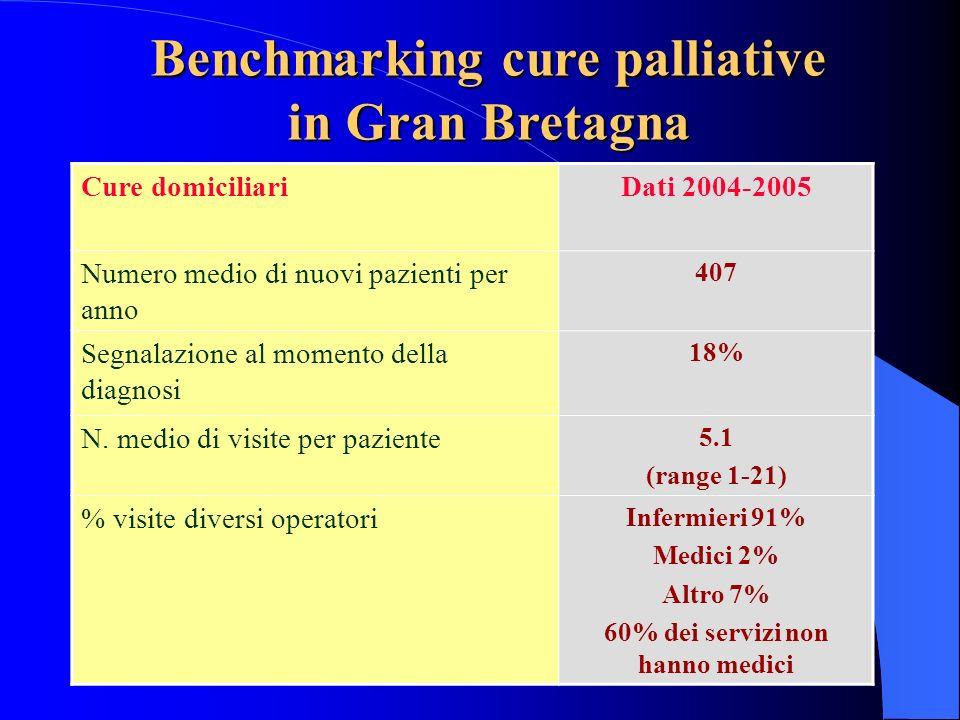 Benchmarking cure palliative 60% dei servizi non hanno medici