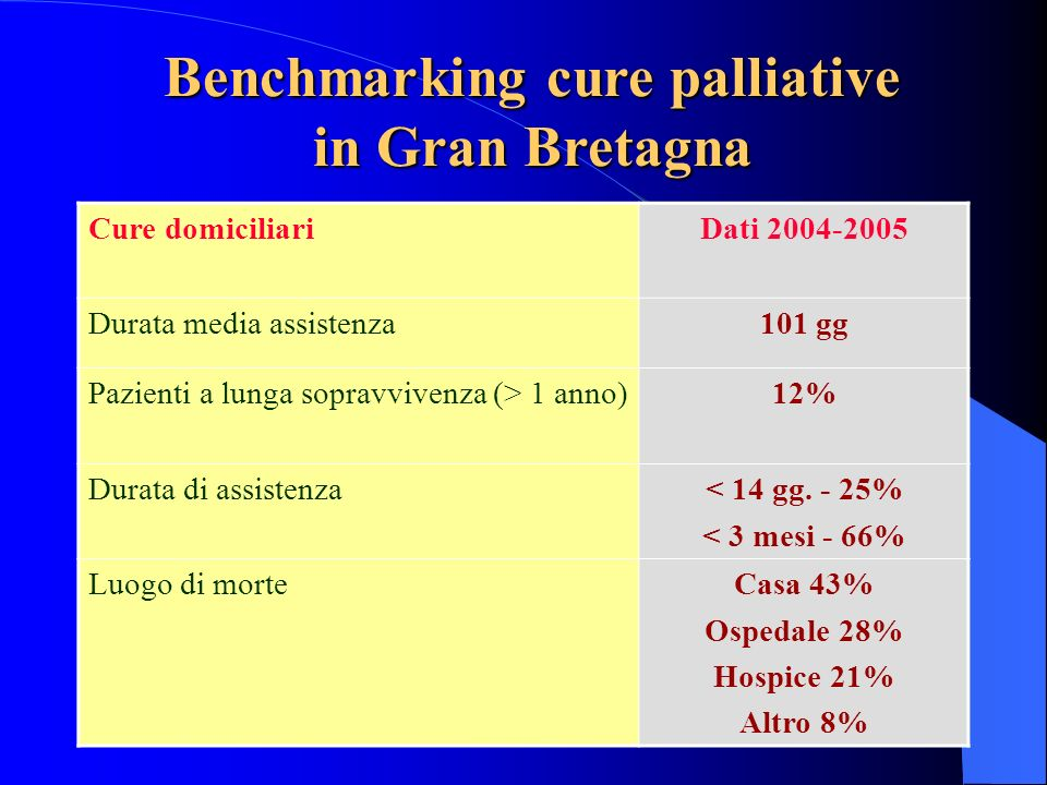 Benchmarking cure palliative