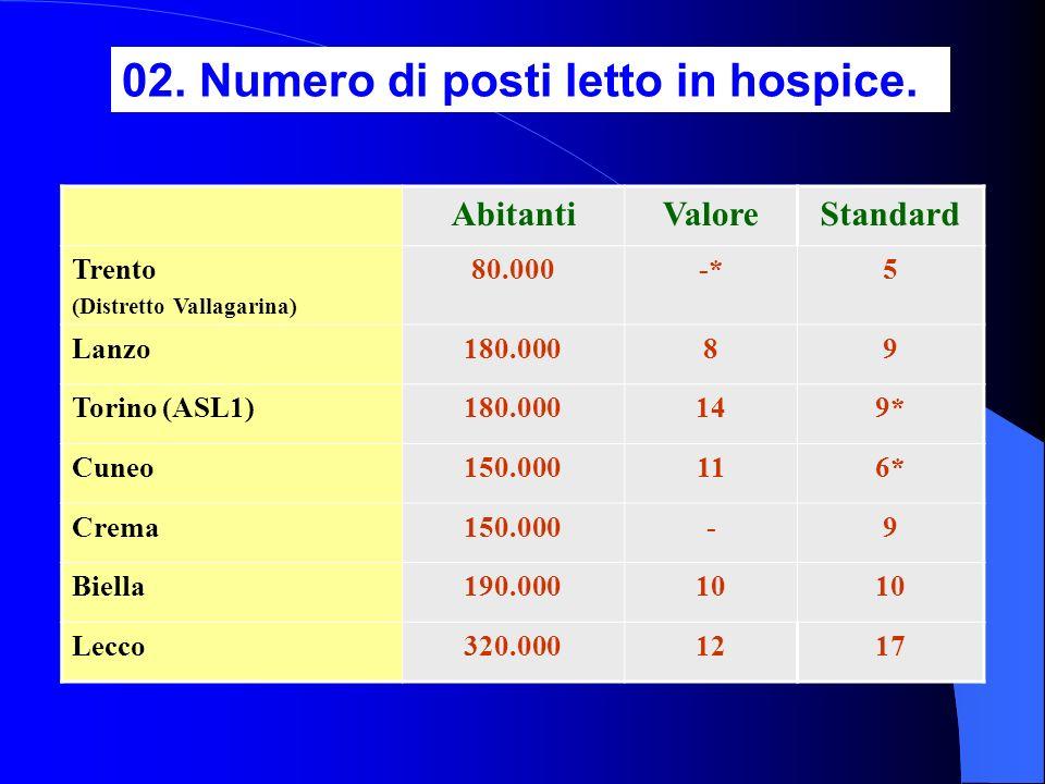 02. Numero di posti letto in hospice.