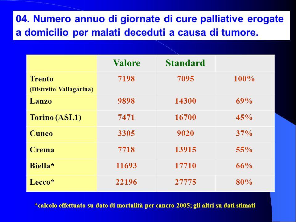 04. Numero annuo di giornate di cure palliative erogate a domicilio per malati deceduti a causa di tumore.