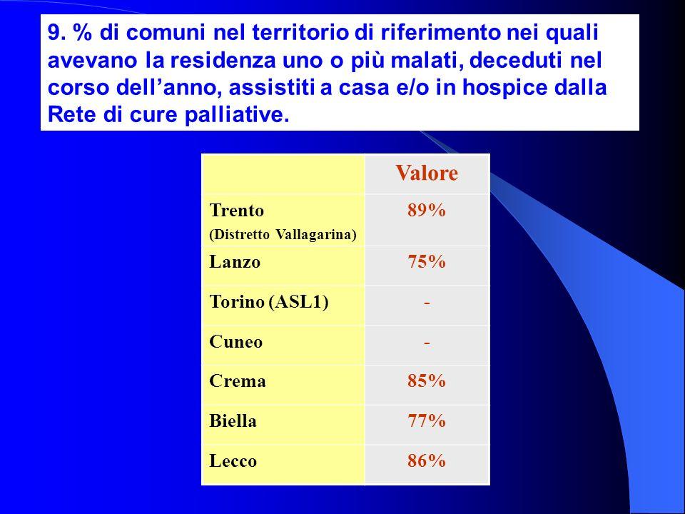 9. % di comuni nel territorio di riferimento nei quali avevano la residenza uno o più malati, deceduti nel corso dell'anno, assistiti a casa e/o in hospice dalla Rete di cure palliative.