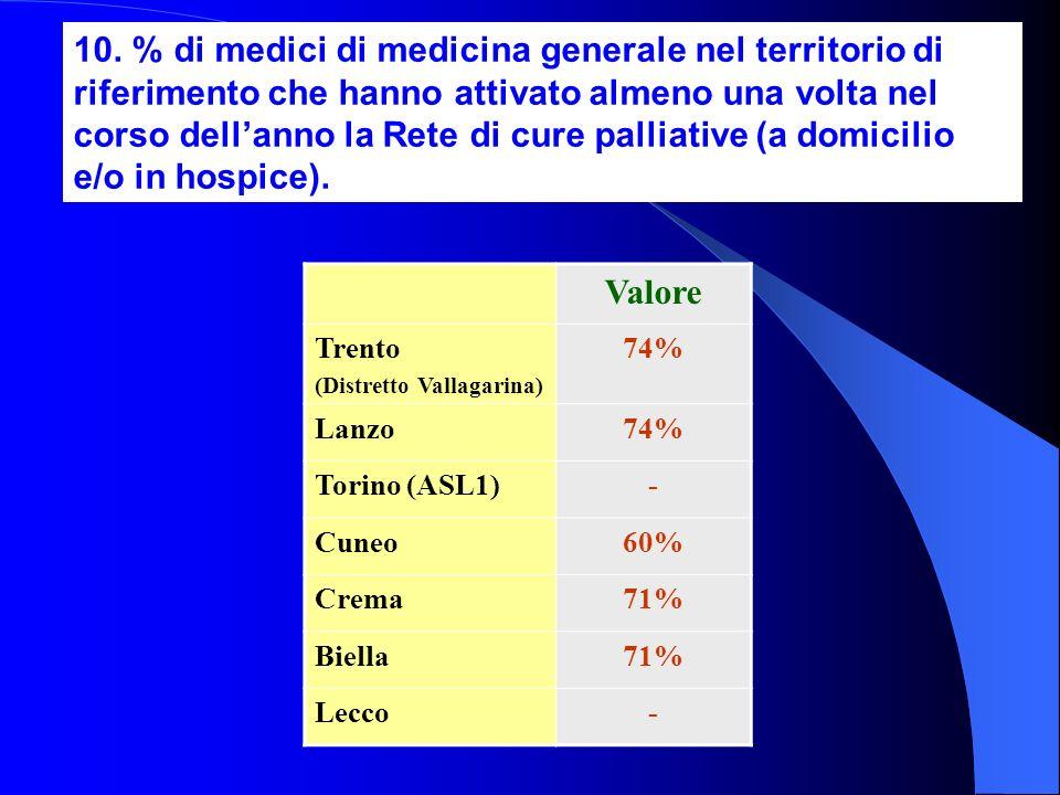 10. % di medici di medicina generale nel territorio di riferimento che hanno attivato almeno una volta nel corso dell'anno la Rete di cure palliative (a domicilio e/o in hospice).