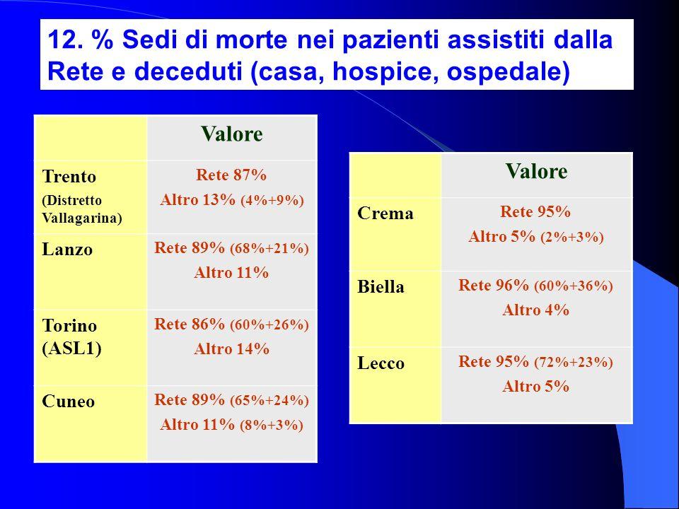 12. % Sedi di morte nei pazienti assistiti dalla Rete e deceduti (casa, hospice, ospedale)