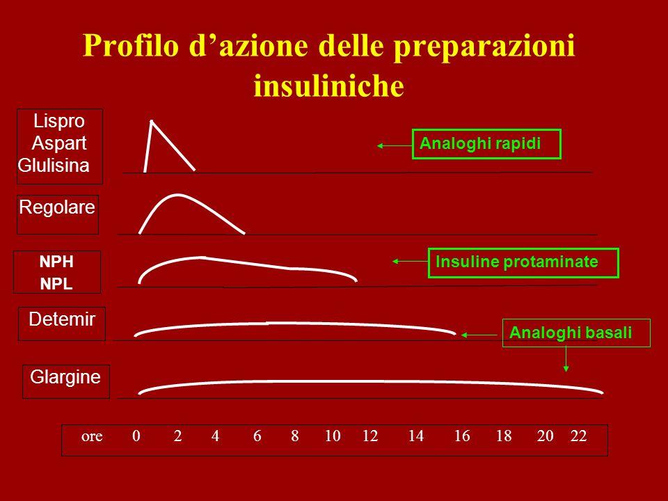 Profilo d'azione delle preparazioni insuliniche